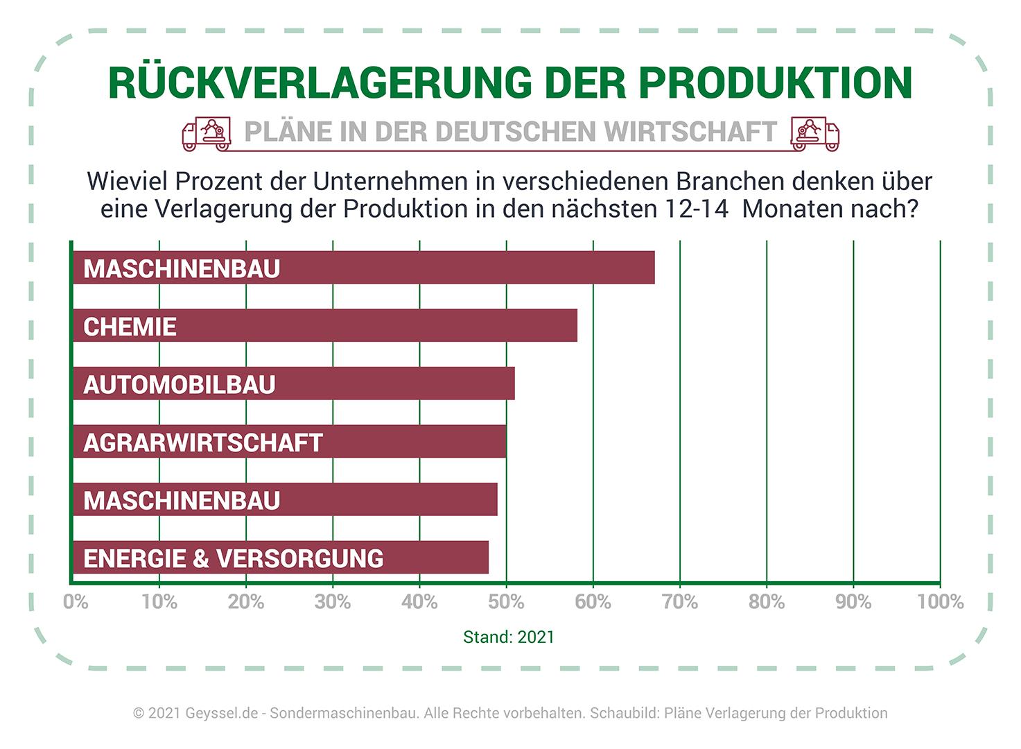 Schaubild über Verlagerung der Produktion in Zeiten von Corona